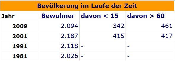 Die Tabelle zeigt die Bevölkerungsentwicklung im Laufe der Zeit, unter Beachtung des Alters der Personen.