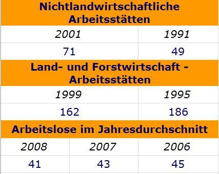 Die Grafik zeigt einen Vergleich zwischen Landwirtschaftlichen und Nicht-Landwirtschaftlichen Arbeitsstätten in Frankenfels. Außerdem werden die Arbeitslosenzahlen im Jahresdurchschnitt aufgeführt.