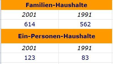 Eine Gegenüberstellung von Familien und Ein-Personen-Haushalten.
