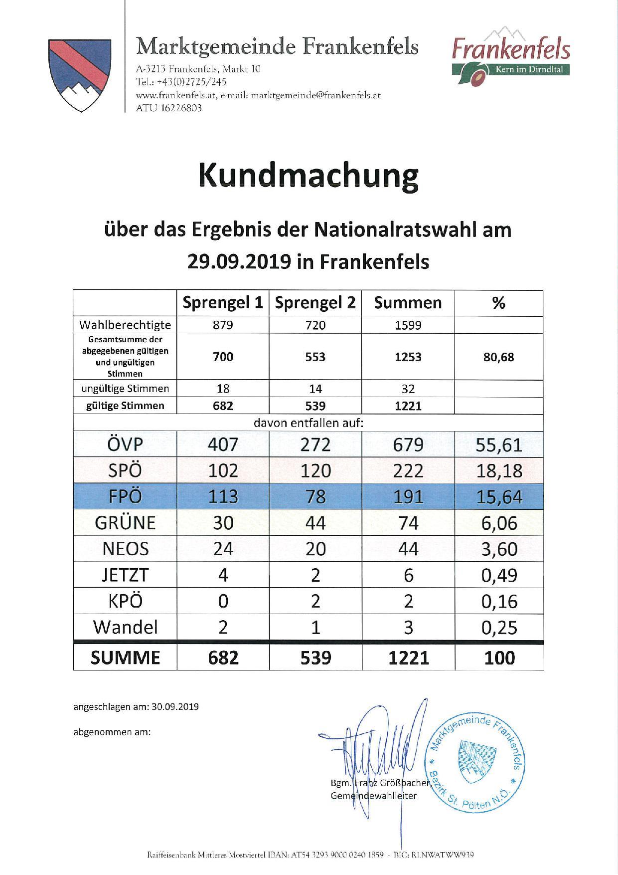 Kundmachung: über das Ergebnis der Nationalratswahl am 29.09.2019 für Frankenfels